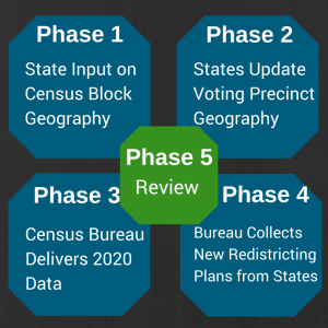 census phases